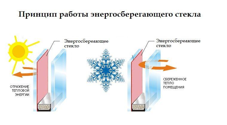 Цена энергосберегающего стекла